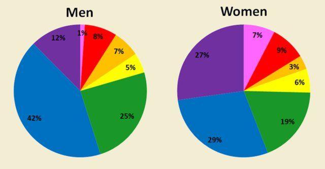 Pie Chart: Humanity's Favorite Colors | Color psychology, Color ...