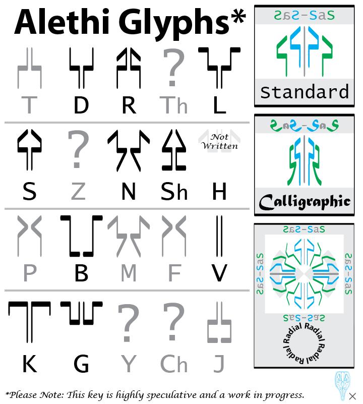 Alethi Glyph Translation Key (work in progress)