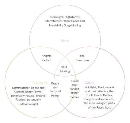 the great venn diagram of rosharran magic™ stormlight archive