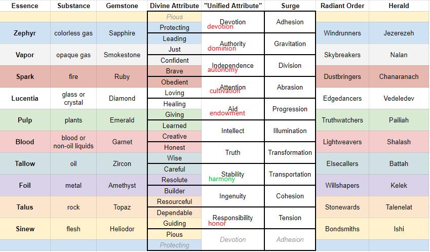 divine attributes (a).png