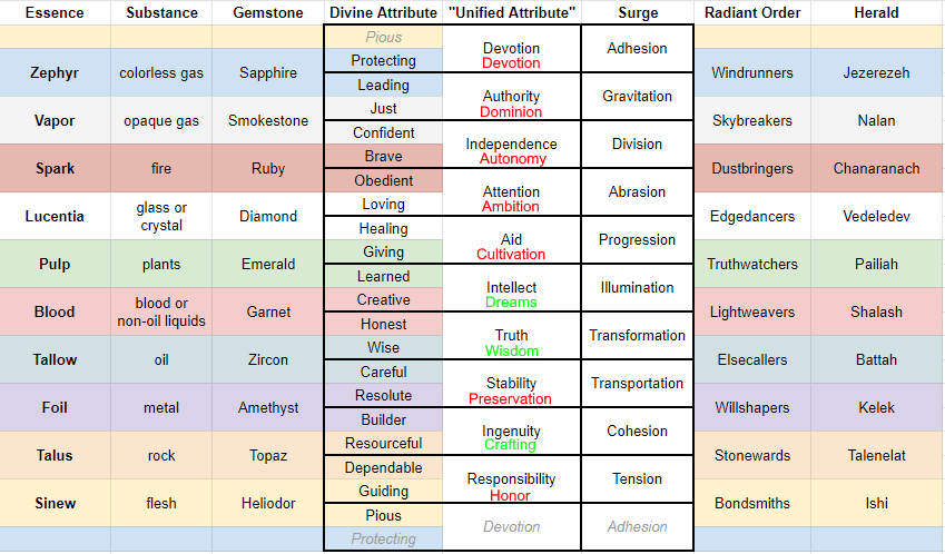 Potential shardic alignments.png