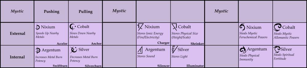Full Metal Mystic Chart.png