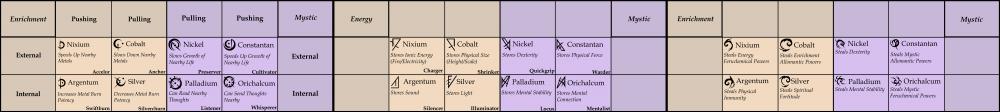 Full Headcanon Metal Chart.png