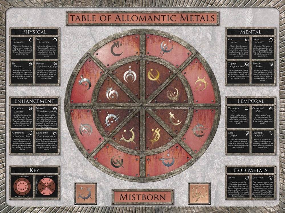 Table_of_Allomancy.jpg
