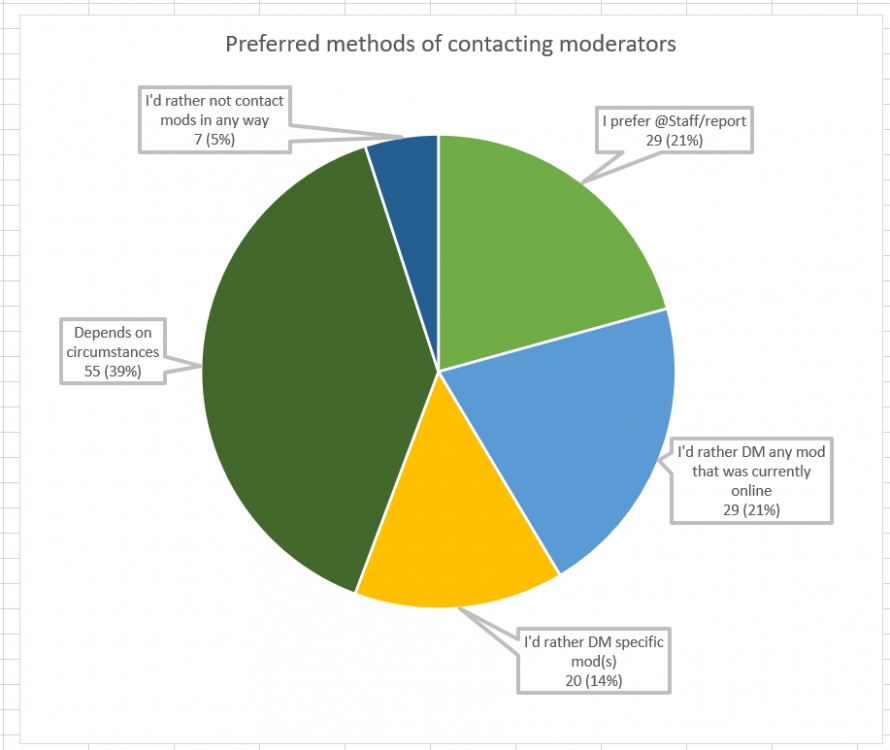 Question 6 - Mod Contact Methods (adjusted).png